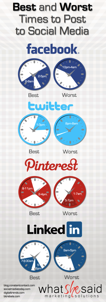 The Time Wave: When You Should Post to Social Media