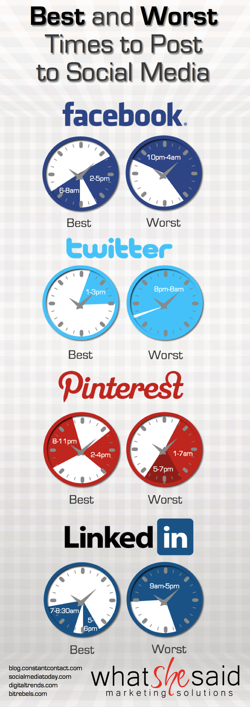 The Time Wave When You Should Post To Social Media What
